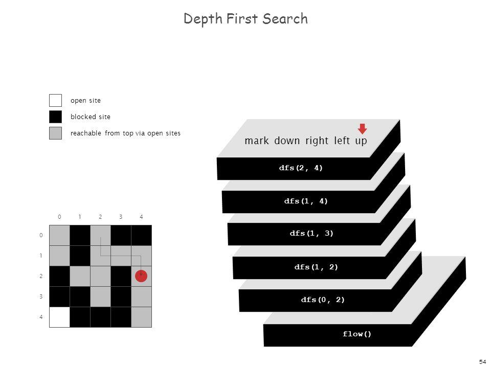 54 dfs(0, 0) dfs(0, 1) dfs(0, 2) dfs(0, 3) dfs(0, 4) Depth First Search 0 1 2 3 4 01234 flow() dfs(0, 0) mark down right left up dfs(0, 2) mark down r