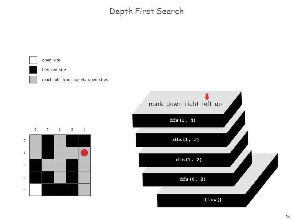 56 dfs(0, 0) dfs(0, 1) dfs(0, 2) dfs(0, 3) dfs(0, 4) Depth First Search 0 1 2 3 4 01234 flow() dfs(0, 0) mark down right left up dfs(0, 2) mark down right left up dfs(1, 2) mark down right left up dfs(1, 3) mark down right left up dfs(1, 4) open site blocked site reachable from top via open sites