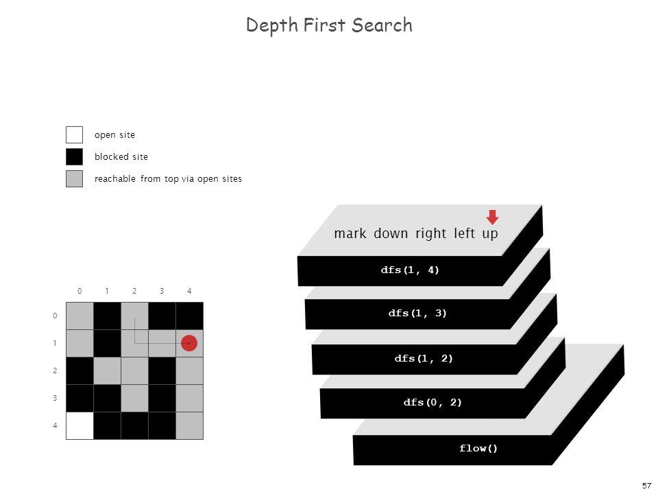 57 dfs(0, 0) dfs(0, 1) dfs(0, 2) dfs(0, 3) dfs(0, 4) Depth First Search 0 1 2 3 4 01234 flow() dfs(0, 0) mark down right left up dfs(0, 2) mark down right left up dfs(1, 2) mark down right left up dfs(1, 3) mark down right left up dfs(1, 4) open site blocked site reachable from top via open sites