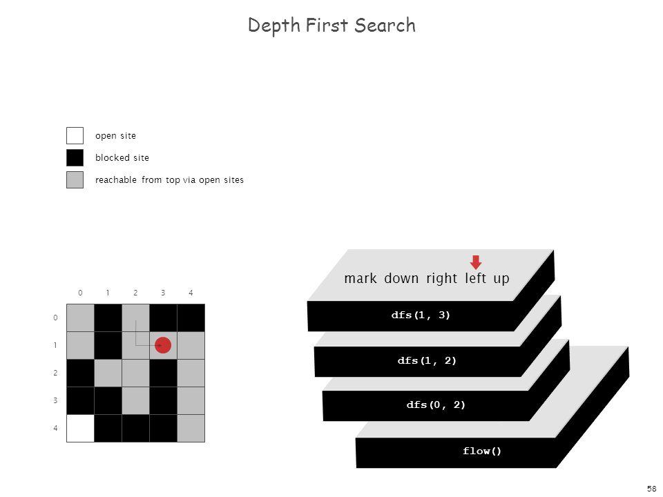 58 dfs(0, 0) dfs(0, 1) dfs(0, 2) dfs(0, 3) dfs(0, 4) Depth First Search 0 1 2 3 4 01234 flow() dfs(0, 0) mark down right left up dfs(0, 2) mark down r