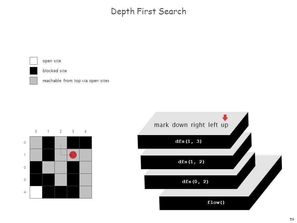 59 dfs(0, 0) dfs(0, 1) dfs(0, 2) dfs(0, 3) dfs(0, 4) Depth First Search 0 1 2 3 4 01234 flow() dfs(0, 0) mark down right left up dfs(0, 2) mark down r