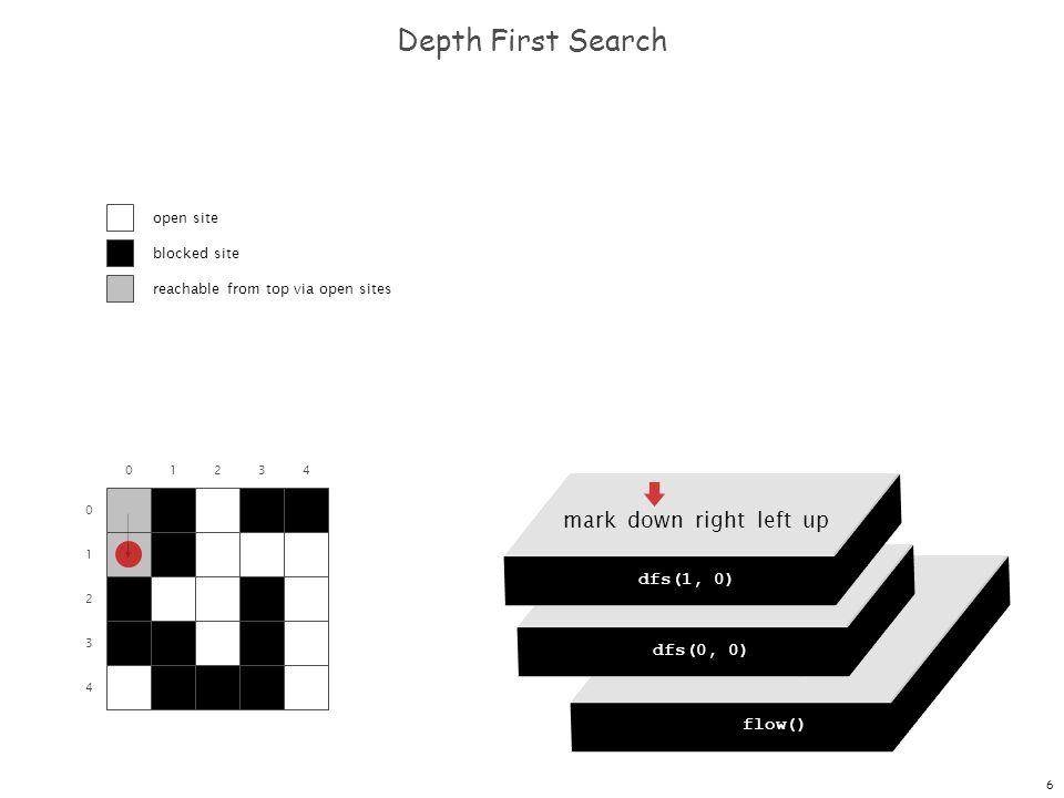 6 dfs(0, 0) dfs(0, 1) dfs(0, 2) dfs(0, 3) dfs(0, 4) Depth First Search 0 1 2 3 4 flow() dfs(0, 0) mark down right left up dfs(0, 0) mark down right le