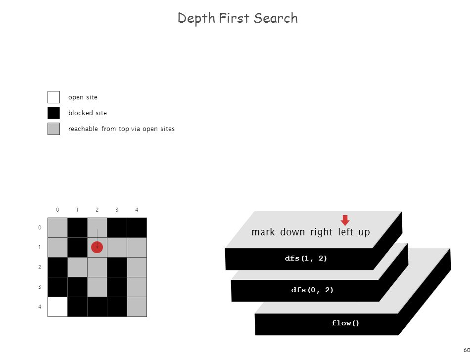 60 dfs(0, 0) dfs(0, 1) dfs(0, 2) dfs(0, 3) dfs(0, 4) Depth First Search 0 1 2 3 4 01234 flow() dfs(0, 0) mark down right left up dfs(0, 2) mark down r