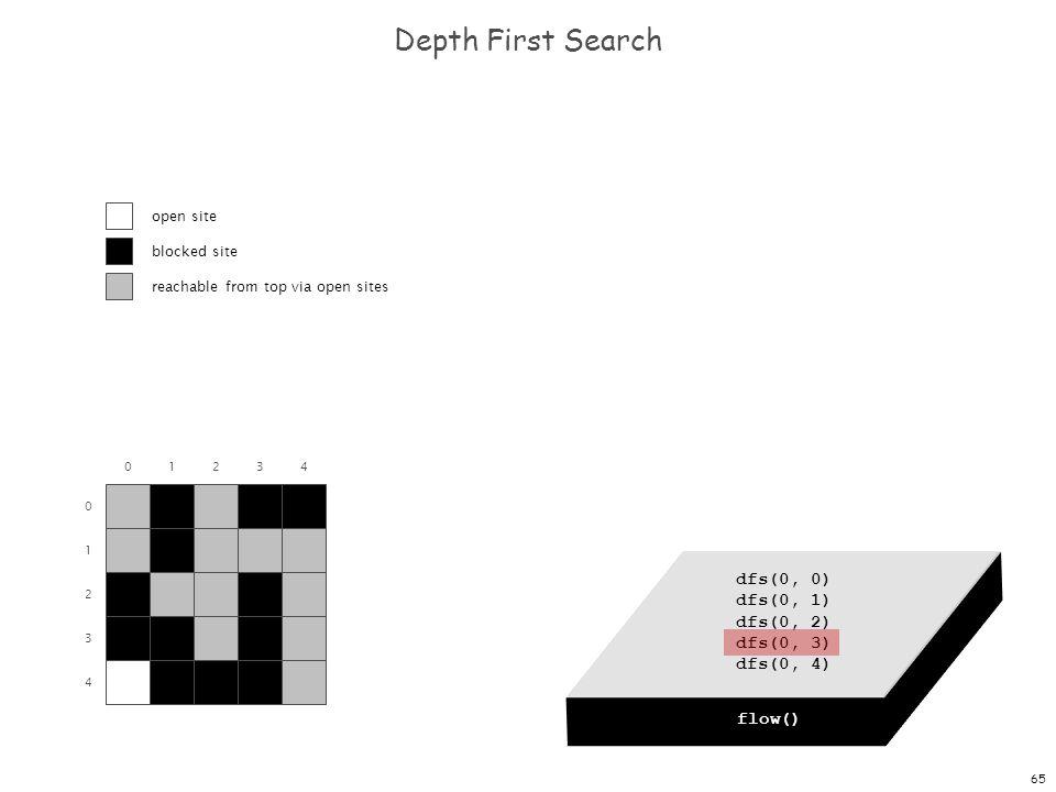 65 dfs(0, 0) dfs(0, 1) dfs(0, 2) dfs(0, 3) dfs(0, 4) Depth First Search 0 1 2 3 4 01234 flow() dfs(0, 0) open site blocked site reachable from top via open sites