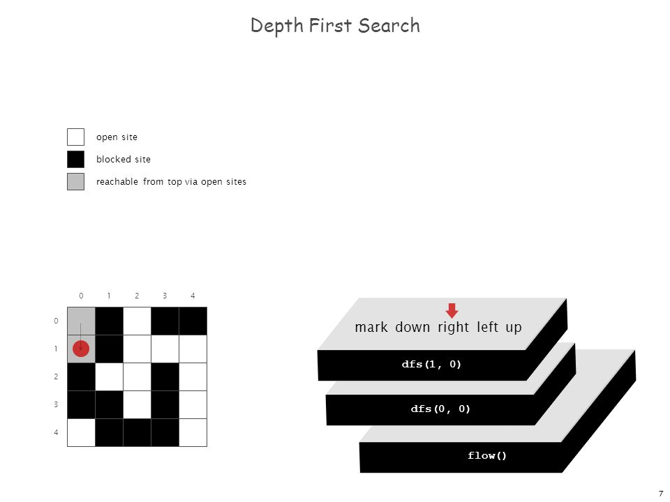 7 dfs(0, 0) dfs(0, 1) dfs(0, 2) dfs(0, 3) dfs(0, 4) Depth First Search 0 1 2 3 4 flow() dfs(0, 0) mark down right left up dfs(0, 0) mark down right left up dfs(1, 0) 01234 open site blocked site reachable from top via open sites