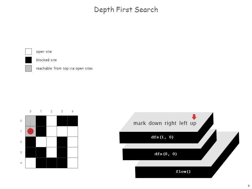 9 dfs(0, 0) dfs(0, 1) dfs(0, 2) dfs(0, 3) dfs(0, 4) Depth First Search 0 1 2 3 4 flow() dfs(0, 0) mark down right left up dfs(0, 0) mark down right le