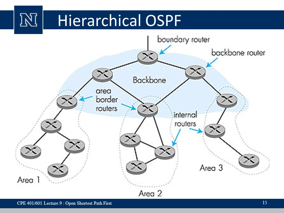 Hierarchical OSPF CPE 401/601 Lecture 9 : Open Shortest Path First 15