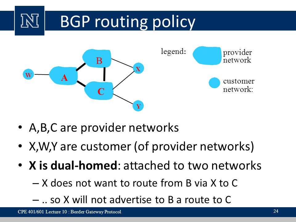 BGP routing policy A,B,C are provider networks X,W,Y are customer (of provider networks) X is dual-homed: attached to two networks – X does not want t