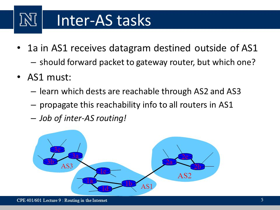 Inter-AS tasks 1a in AS1 receives datagram destined outside of AS1 – should forward packet to gateway router, but which one? AS1 must: – learn which d