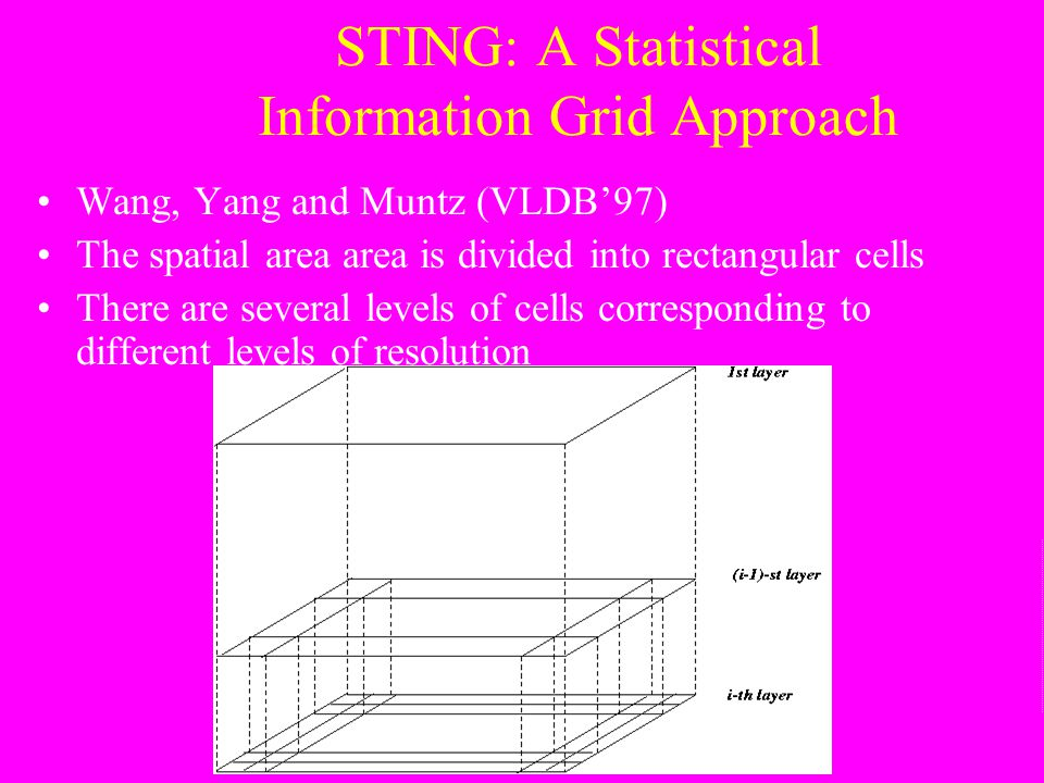 STING: A Statistical Information Grid Approach Wang, Yang and Muntz (VLDB'97) The spatial area area is divided into rectangular cells There are severa