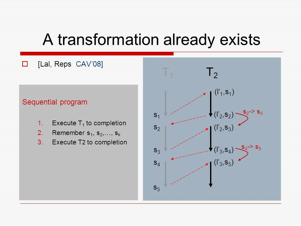 A transformation already exists  [Lal, Reps CAV'08] Sequential program 1.Execute T 1 to completion 2.Remember s 1, s 2,…, s k 3.Execute T 2 to comple