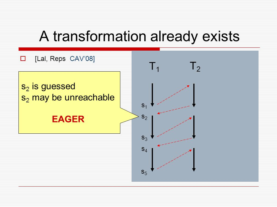 A transformation already exists  [Lal, Reps CAV'08] s1s1 s2s2 s3s3 s4s4 s5s5 T1T1 s 2 is guessed s 2 may be unreachable EAGER T2T2