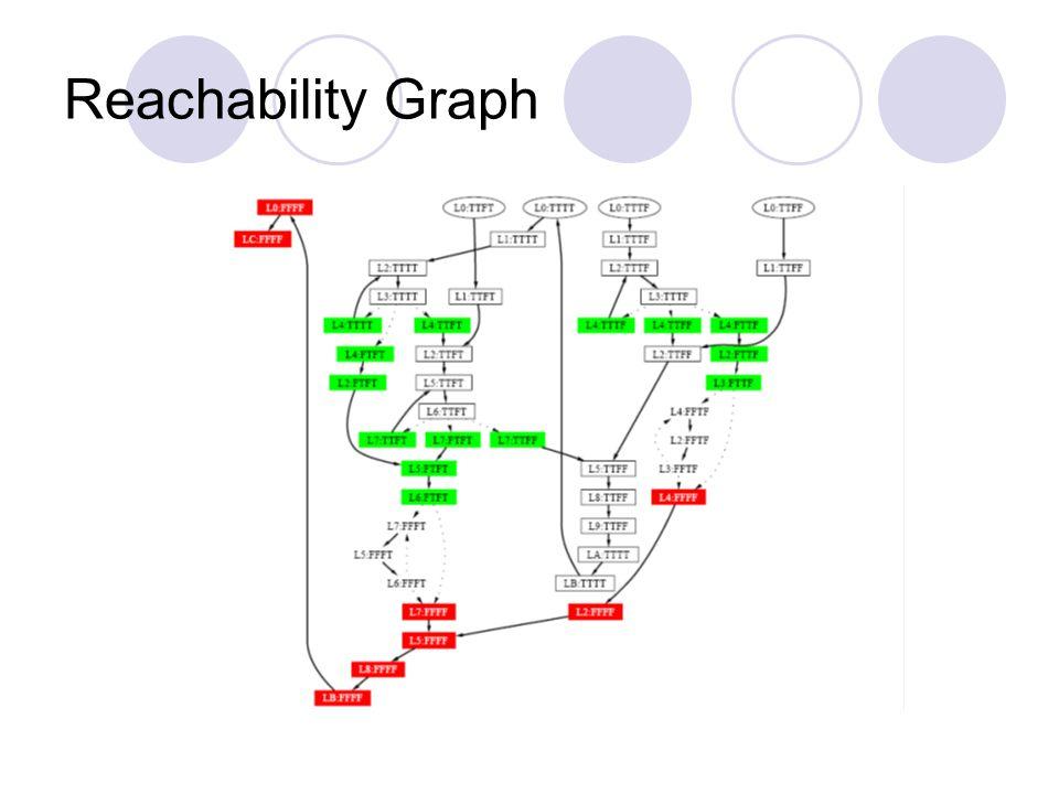 Reachability Graph