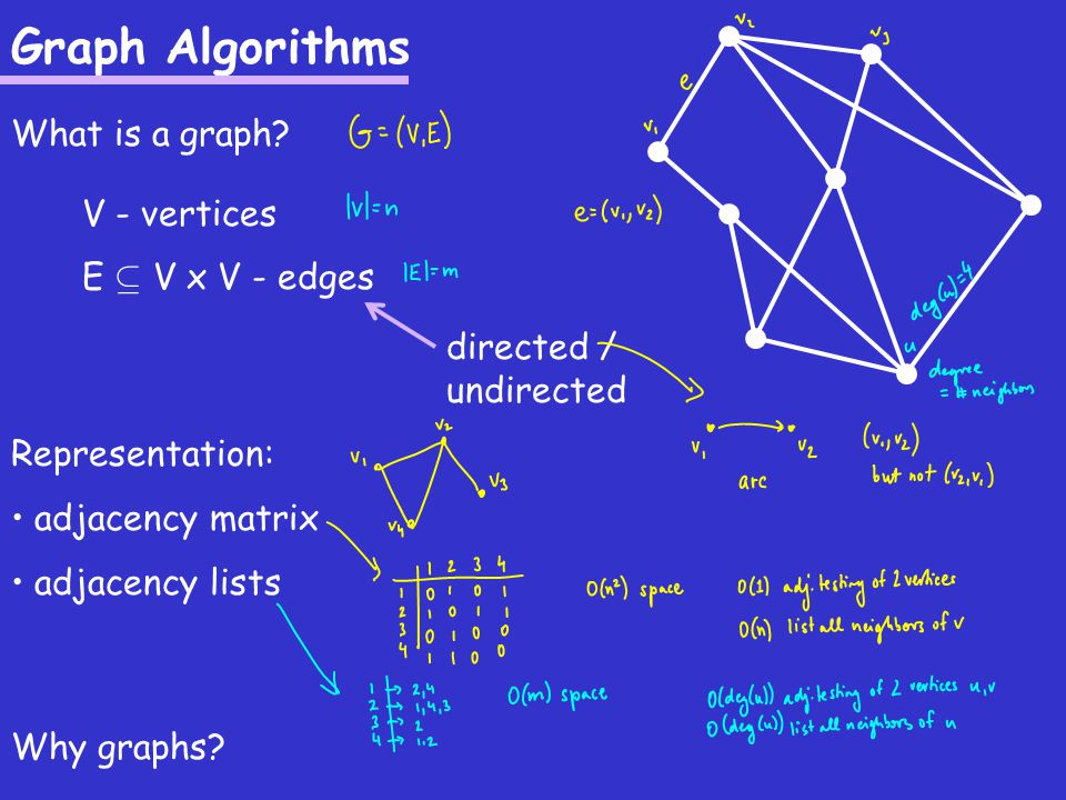 Graph Algorithms What is a graph. V - vertices E µ V x V - edges directed / undirected Why graphs.
