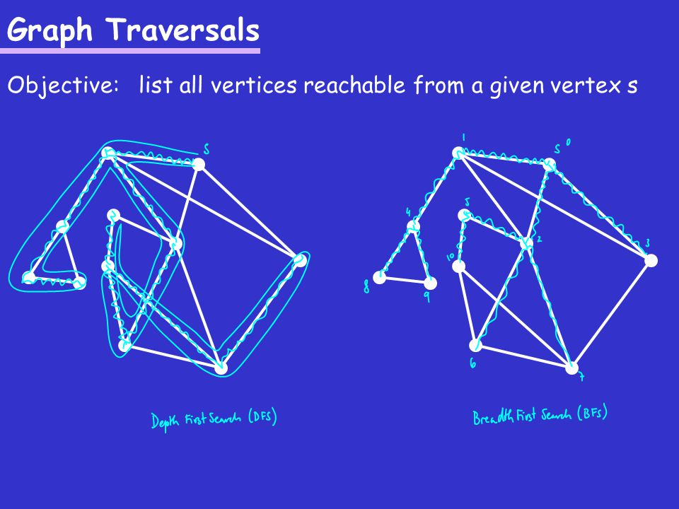 Graph Traversals Objective: list all vertices reachable from a given vertex s