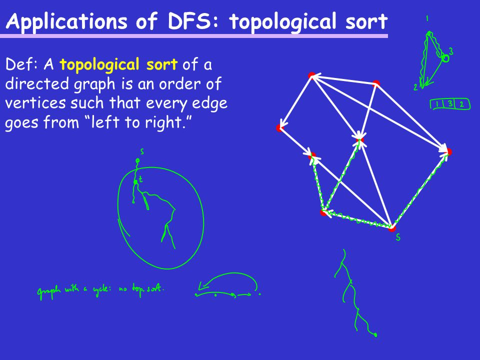 Applications of DFS: topological sort Def: A topological sort of a directed graph is an order of vertices such that every edge goes from left to right.
