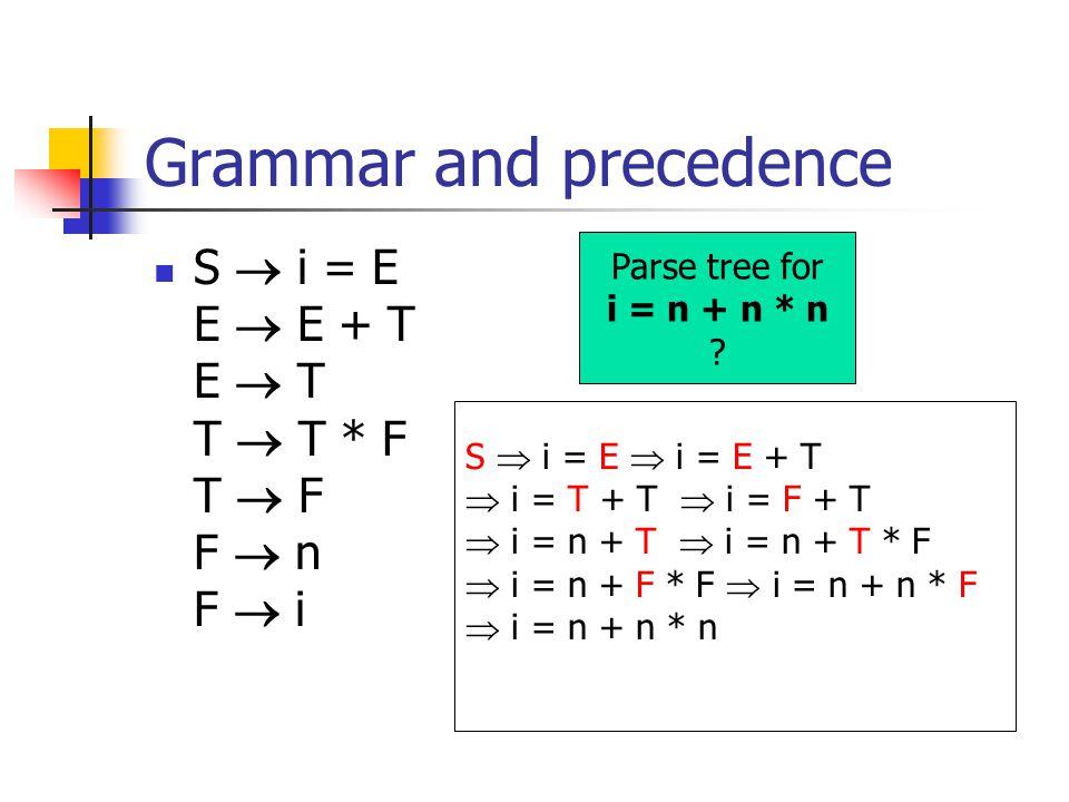 Grammar and precedence S  i = E E  E + T E  T T  T * F T  F F  n F  i Parse tree for i = n + n * n .
