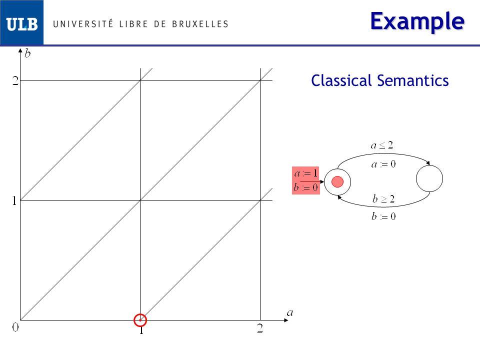 Classical Semantics Example