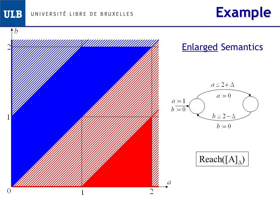 Example Reach([A]  )