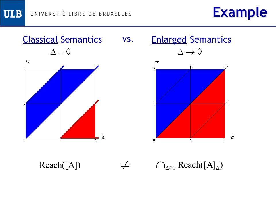 Enlarged SemanticsClassical Semantics vs. Example   >0 Reach([A]  ) Reach([A])