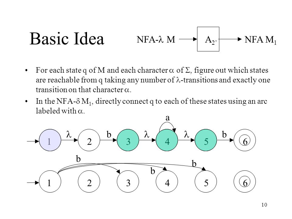 10 Basic Idea For each state q of M and each character  of , figure out which states are reachable from q taking any number of -transitions and exac