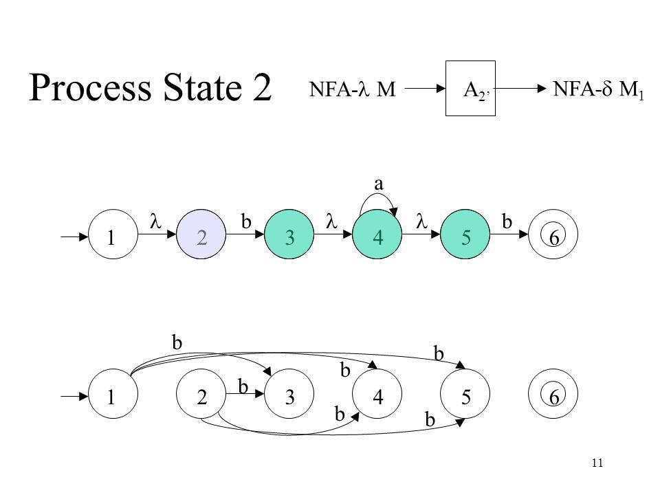 11 Process State 2 NFA- M NFA-  M 1 A 2' a bb 234561 234561 b b b b b b