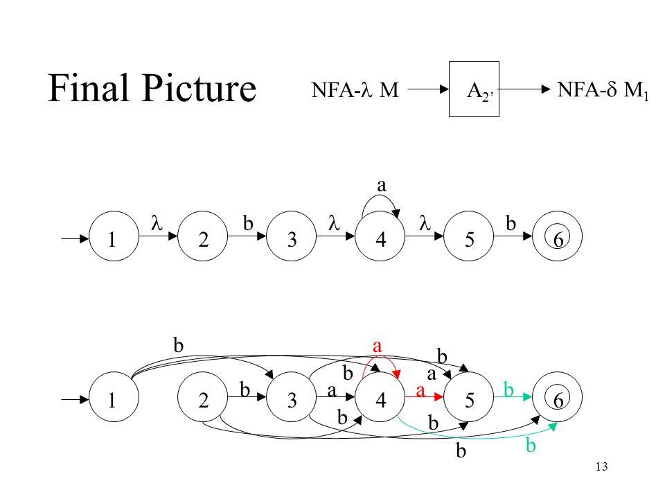 13 Final Picture NFA- M NFA-  M 1 A 2' a bb 234561 234561 b b b b b b a a b b b a a