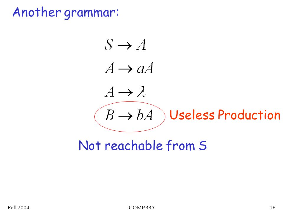 Fall 2004COMP 33516 Another grammar: Not reachable from S Useless Production