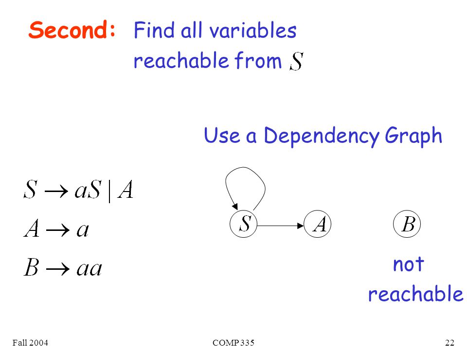 Fall 2004COMP 33522 Second: Find all variables reachable from Use a Dependency Graph not reachable