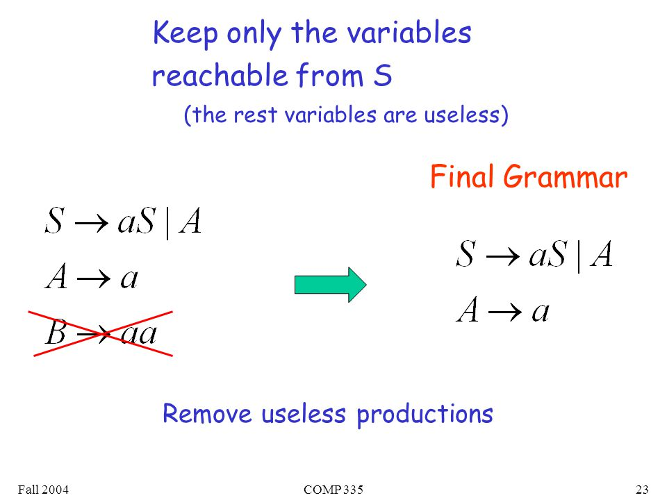 Fall 2004COMP 33523 Keep only the variables reachable from S Final Grammar (the rest variables are useless) Remove useless productions