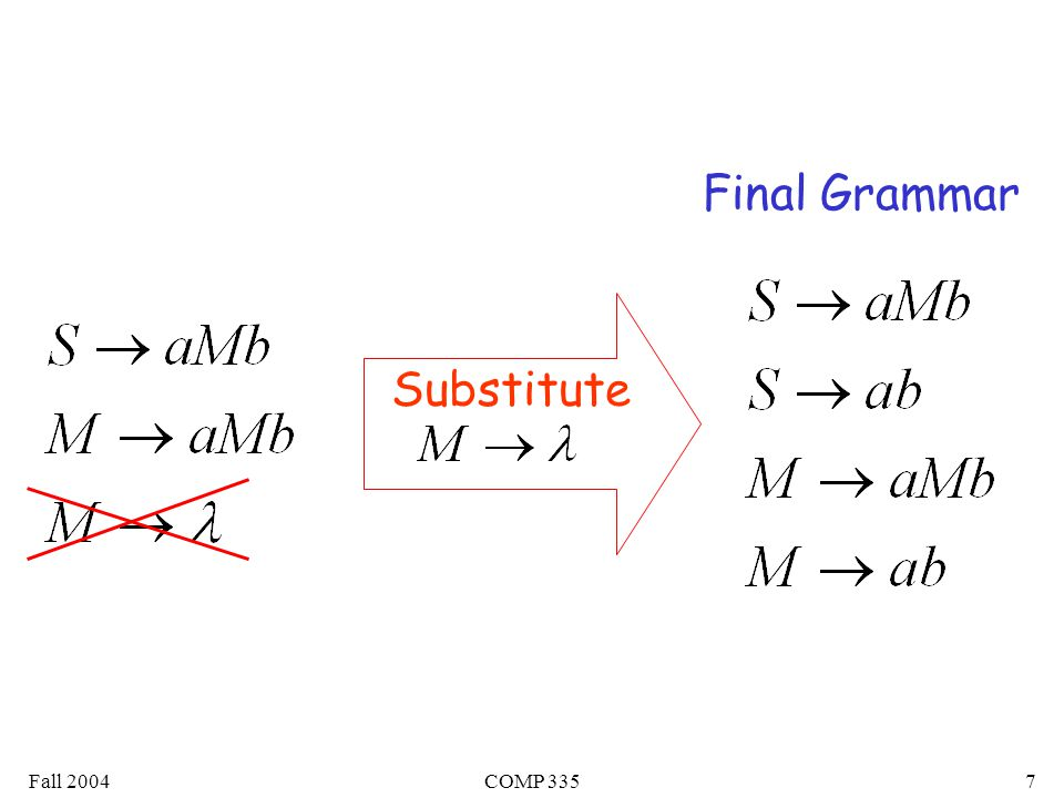 Fall 2004COMP 33538 Observations Chomsky normal forms are good for parsing and proving theorems It is very easy to find the Chomsky normal form for any context-free grammar
