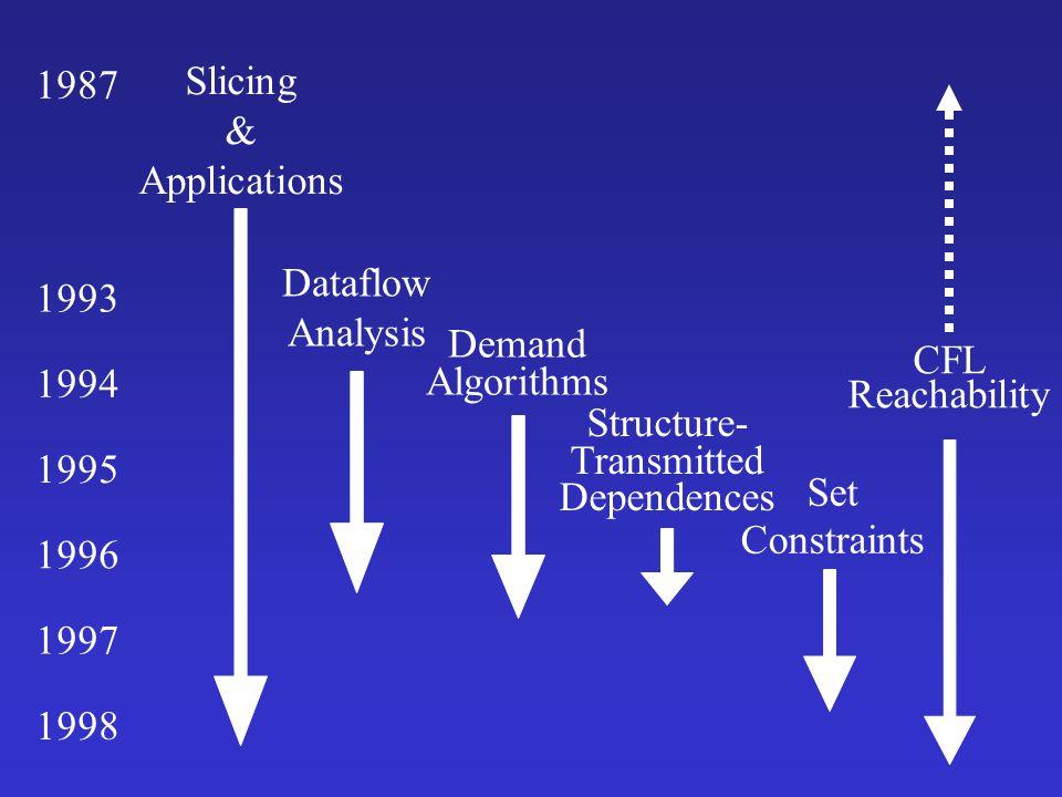 int main() { int sum = 0; int i = 1; while (i < 11) { sum = add(sum,i); i = add(i,1); } printf( %d\n ,sum); printf( %d\n ,i); } Interprocedural Slice int add(int x, int y) { return x + y; } Superfluous components included by Weiser's slicing algorithm [TSE 84] Left out by algorithm of Horwitz, Reps, & Binkley [PLDI 88; TOPLAS 90]