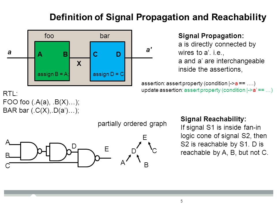 Docket – MT11774TS Definition of Signal Propagation and Reachability 5 a a' ABCD Signal Propagation: a is directly connected by wires to a'. i.e., a a