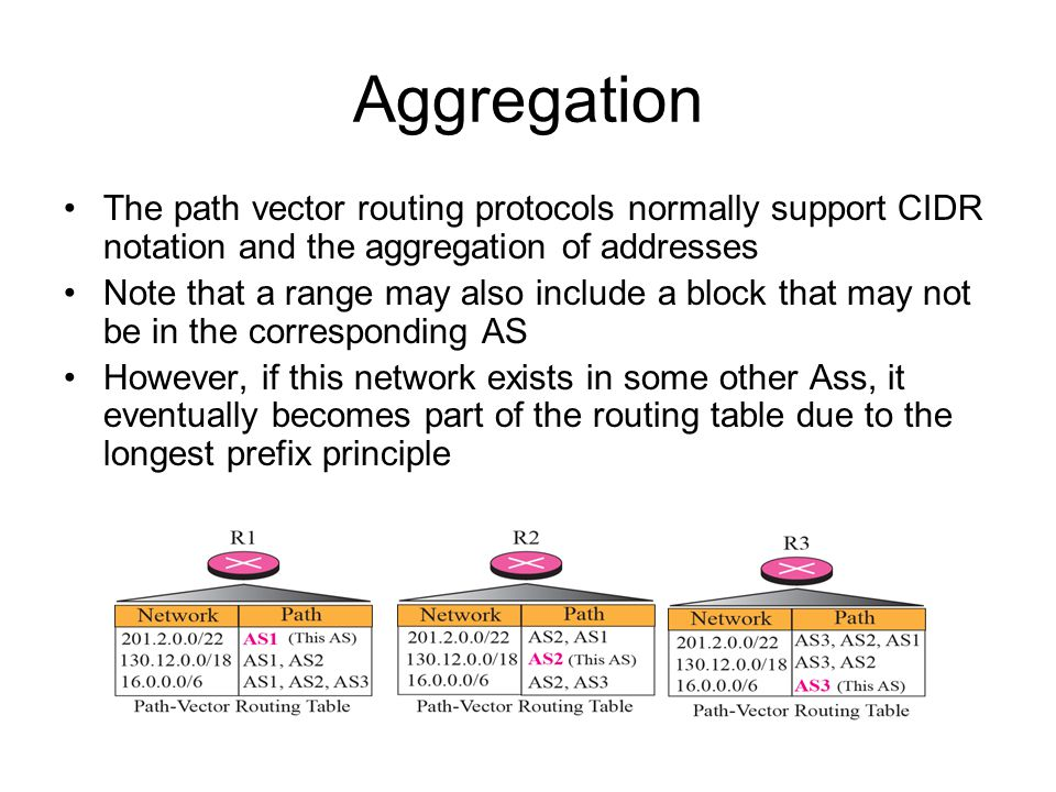 Aggregation The path vector routing protocols normally support CIDR notation and the aggregation of addresses Note that a range may also include a block that may not be in the corresponding AS However, if this network exists in some other Ass, it eventually becomes part of the routing table due to the longest prefix principle
