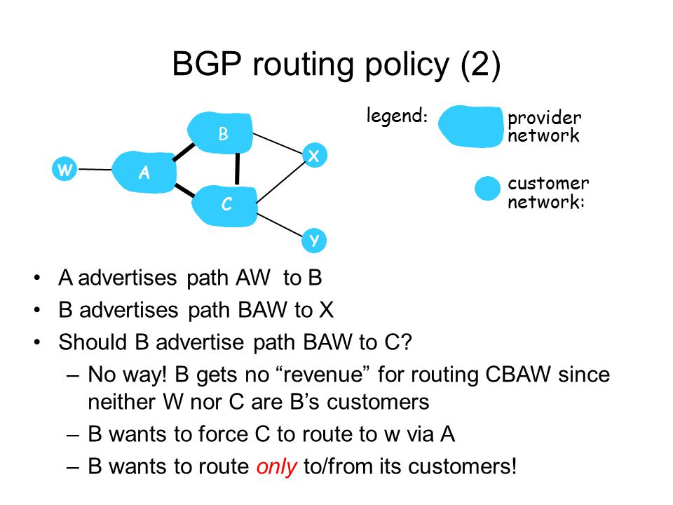BGP routing policy (2) A advertises path AW to B B advertises path BAW to X Should B advertise path BAW to C.