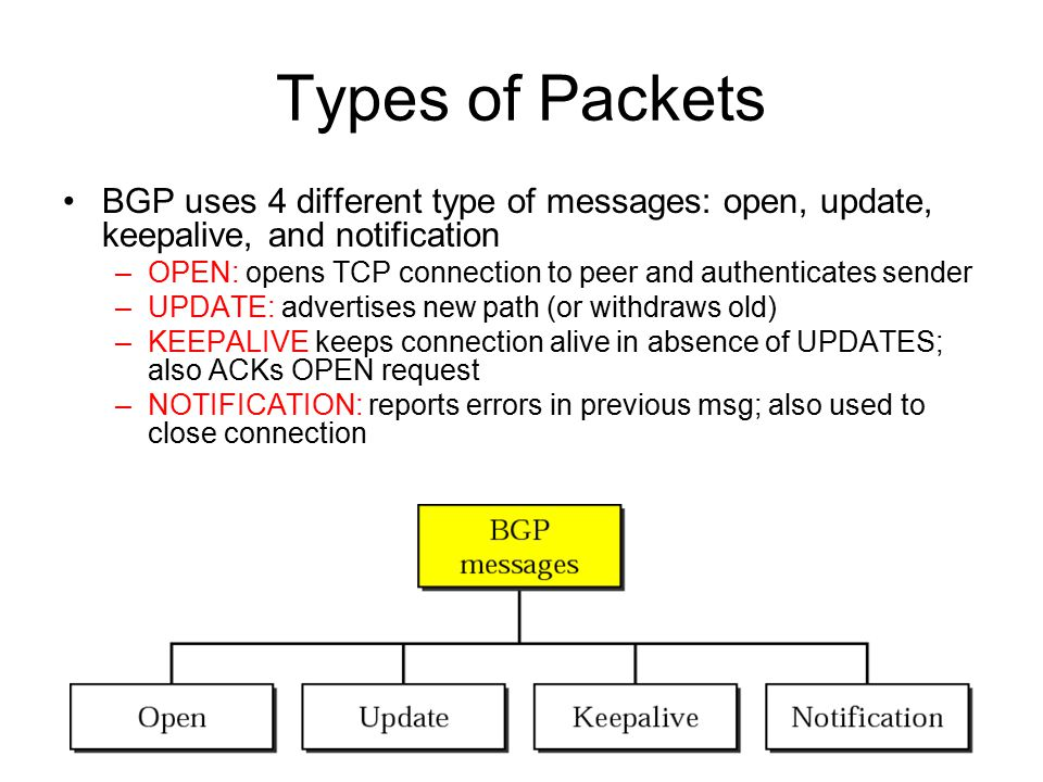 Types of Packets BGP uses 4 different type of messages: open, update, keepalive, and notification –OPEN: opens TCP connection to peer and authenticates sender –UPDATE: advertises new path (or withdraws old) –KEEPALIVE keeps connection alive in absence of UPDATES; also ACKs OPEN request –NOTIFICATION: reports errors in previous msg; also used to close connection