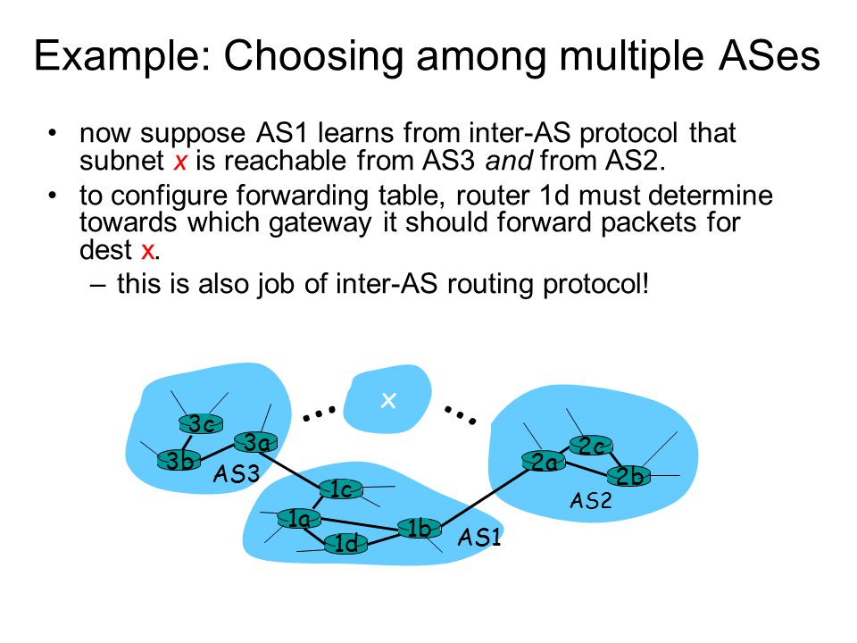 Example: Choosing among multiple ASes now suppose AS1 learns from inter-AS protocol that subnet x is reachable from AS3 and from AS2.