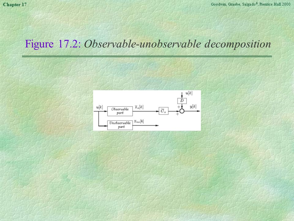Goodwin, Graebe, Salgado ©, Prentice Hall 2000 Chapter 17 Figure 17.2:Observable-unobservable decomposition
