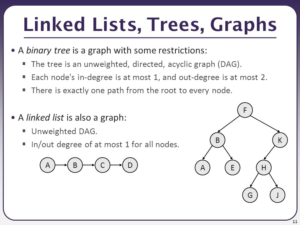 11 Linked Lists, Trees, Graphs A binary tree is a graph with some restrictions:  The tree is an unweighted, directed, acyclic graph (DAG).  Each nod