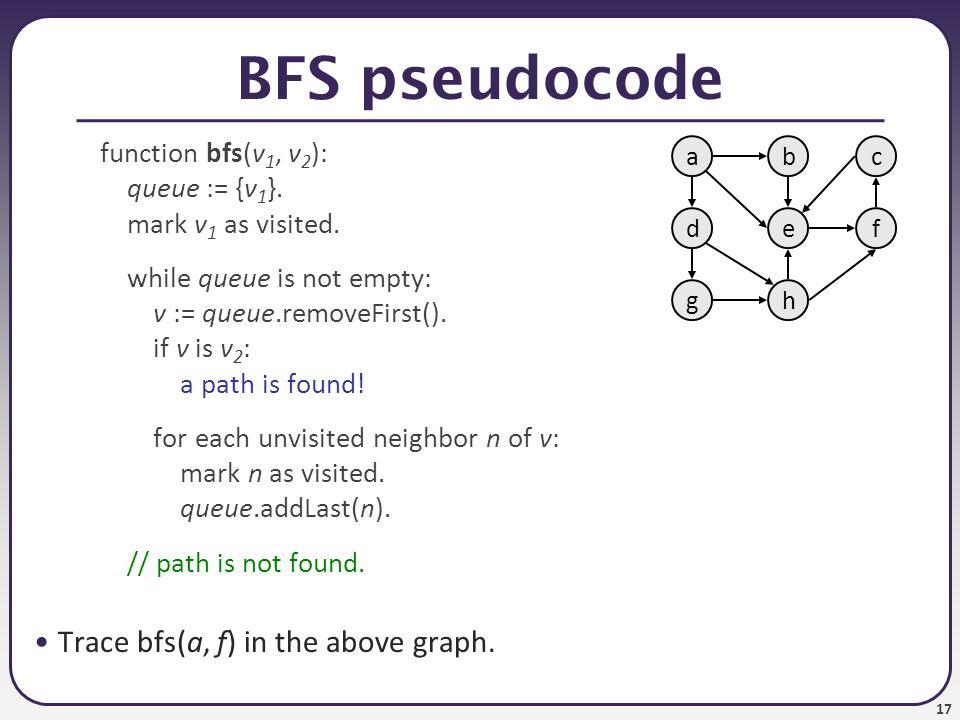 17 BFS pseudocode function bfs(v 1, v 2 ): queue := {v 1 }. mark v 1 as visited. while queue is not empty: v := queue.removeFirst(). if v is v 2 : a p