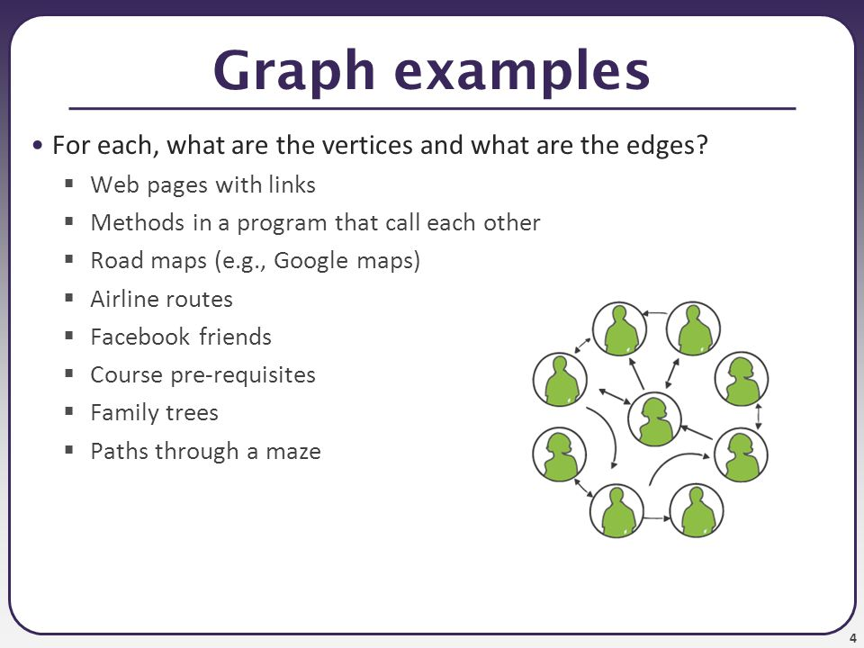 4 Graph examples For each, what are the vertices and what are the edges?  Web pages with links  Methods in a program that call each other  Road map
