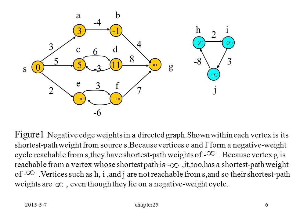 2015-5-7chapter256 Figure1 Negative edge weights in a directed graph.Shown within each vertex is its shortest-path weight from source s.Because vertic