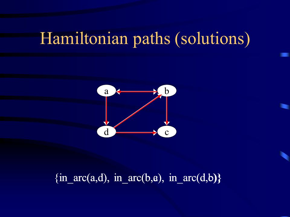 Hamiltonian paths (solutions) ab dc {in_arc(a,d), in_arc(b,c), in_arc(d,b)} {in_arc(a,d), in_arc(b,a), in_arc(d,c)}