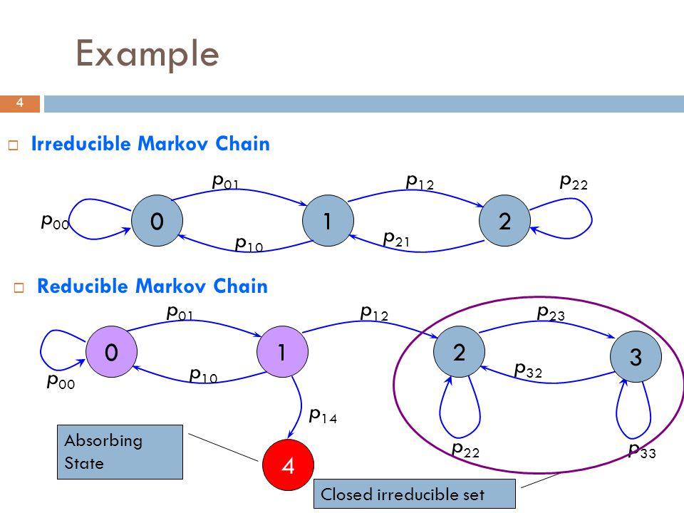 4 Example  Irreducible Markov Chain 012 p 01 p 12 p 00 p 10 p 21 p 22 p 01 p 12 p 00 p 10 p 14 p 22 4 p 23 p 32 p 33 012 3 Absorbing State Closed irreducible set  Reducible Markov Chain