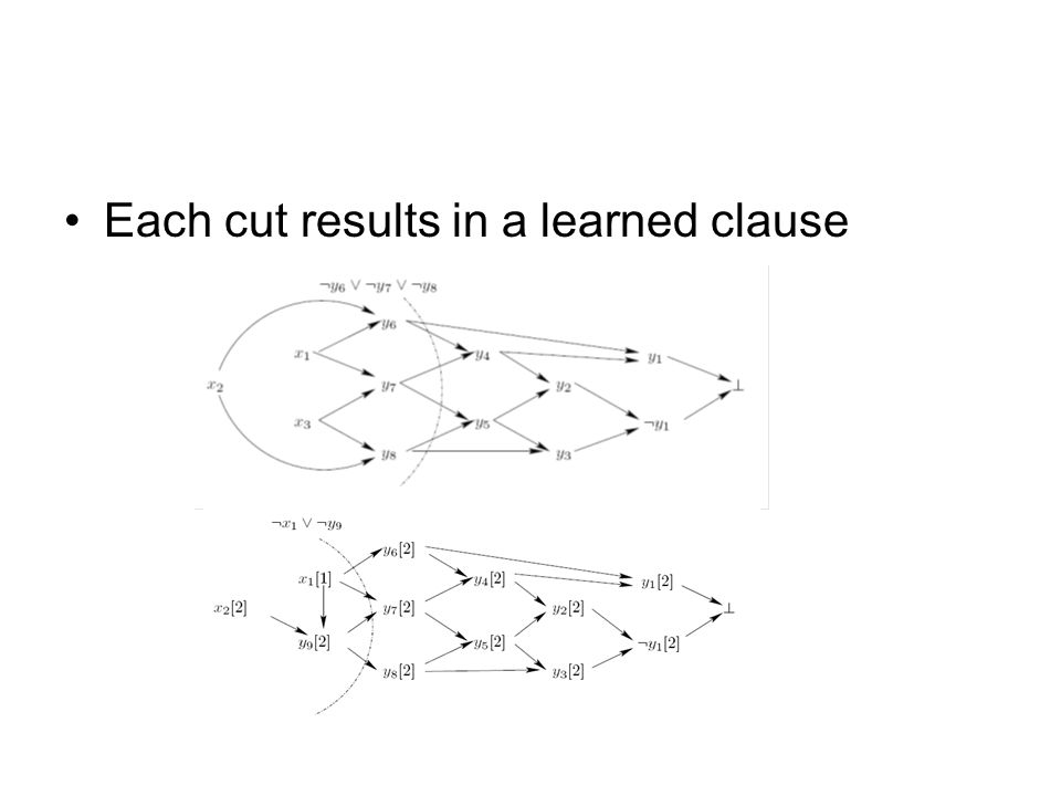 Each cut results in a learned clause