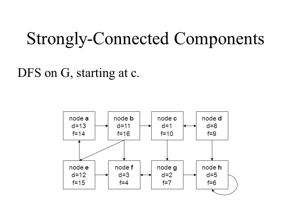 Strongly-Connected Components DFS on G, starting at c. node a d=13 f=14 node b d=11 f=16 node c d=1 f=10 node d d=8 f=9 node e d=12 f=15 node f d=3 f=