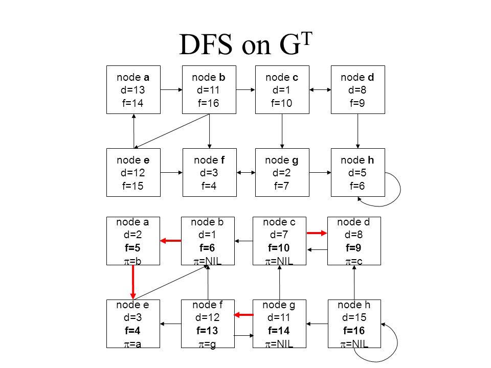 DFS on G T node a d=13 f=14 node b d=11 f=16 node c d=1 f=10 node d d=8 f=9 node e d=12 f=15 node f d=3 f=4 node g d=2 f=7 node h d=5 f=6 node a d=2 f=5  =b node b d=1 f=6  =NIL node c d=7 f=10  =NIL node d d=8 f=9  =c node e d=3 f=4  =a node f d=12 f=13  =g node g d=11 f=14  =NIL node h d=15 f=16  =NIL