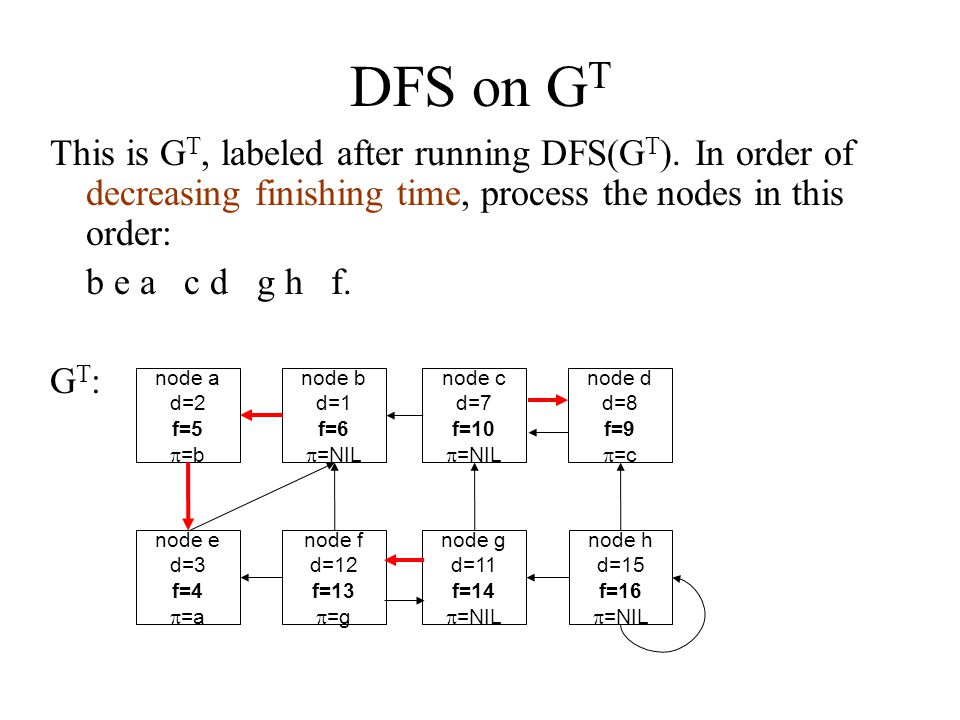 DFS on G T This is G T, labeled after running DFS(G T ). In order of decreasing finishing time, process the nodes in this order: b e a c d g h f. G T