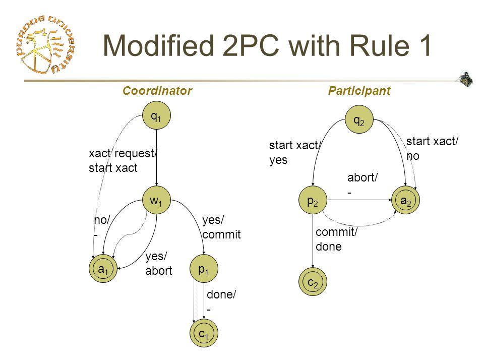 Modified 2PC with Rule 1 c1c1 a1a1 c2c2 a2a2 q1q1 w1w1 p2p2 q2q2 xact request/ start xact no/ - start xact/ no start xact/ yes commit/ done abort/ - yes/ abort yes/ commit CoordinatorParticipant p1p1 done/ -
