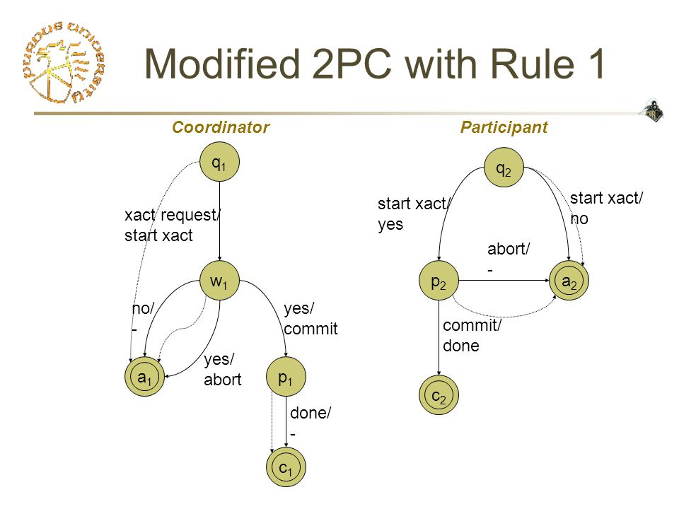 Modified 2PC with Rule 1 c1c1 a1a1 c2c2 a2a2 q1q1 w1w1 p2p2 q2q2 xact request/ start xact no/ - start xact/ no start xact/ yes commit/ done abort/ - y